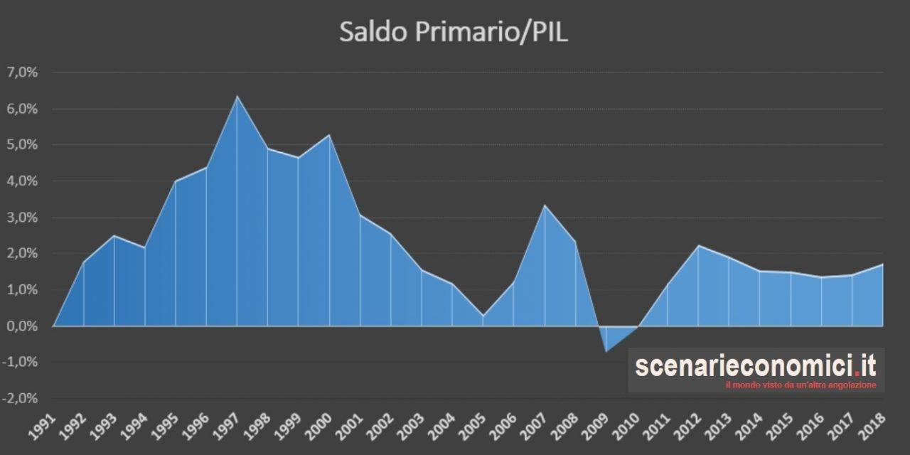 La crisi Italiana for DUMMIES